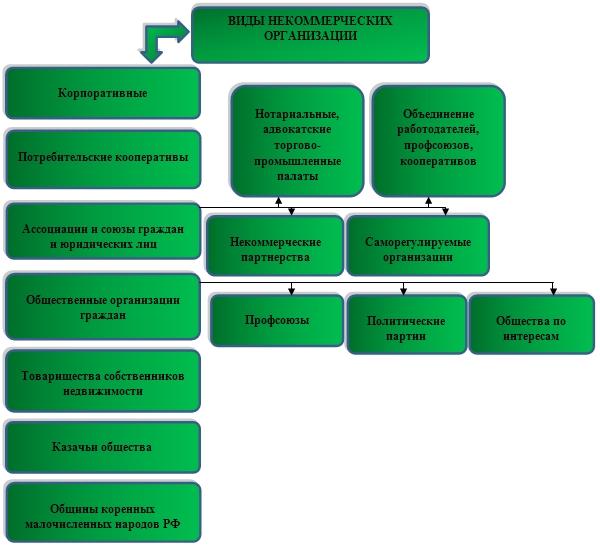 регистрация некоммерческой организации москва
